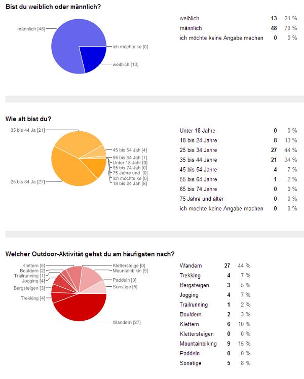 Ergebnis_Leserumfrage_01